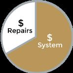 repair or replace hvac system